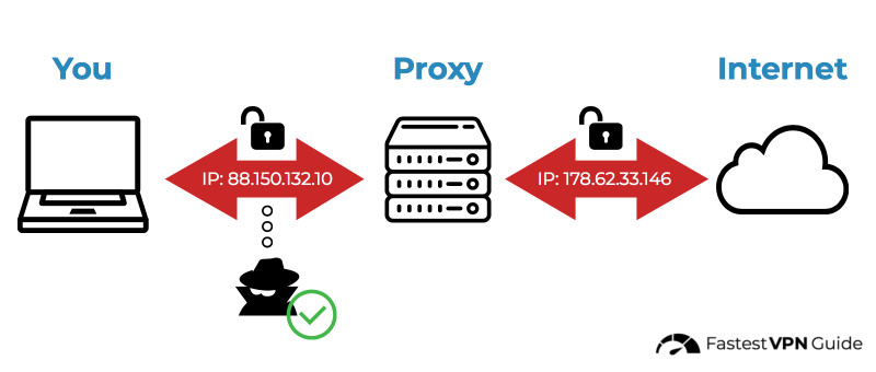 Diagram of proxies hide browsing history from ISP