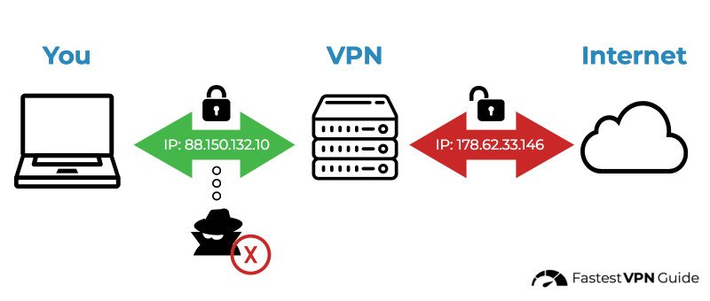 Diagram of how a VPN works compared to proxies