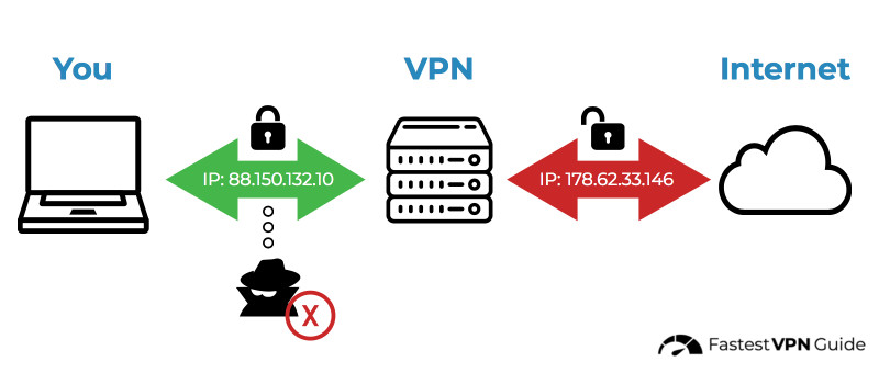 Diagram of how a VPN works to prevent throttling