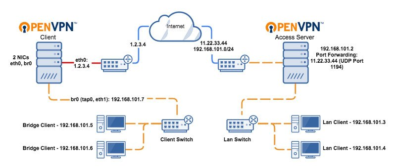 Diagram of how OpenVPN works