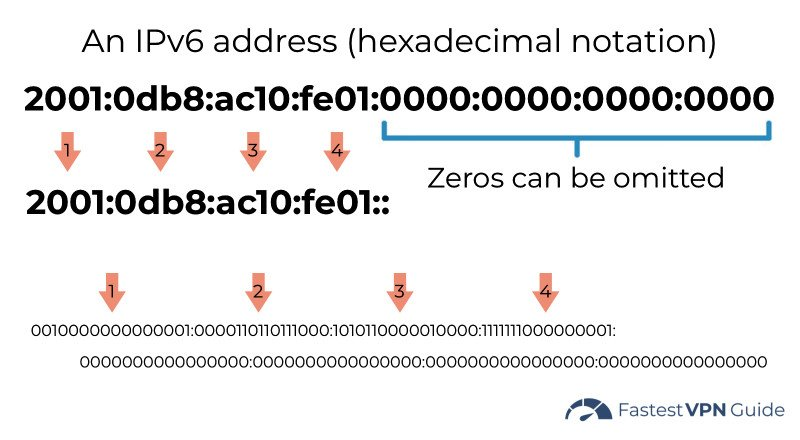 What an IPv6 address looks like