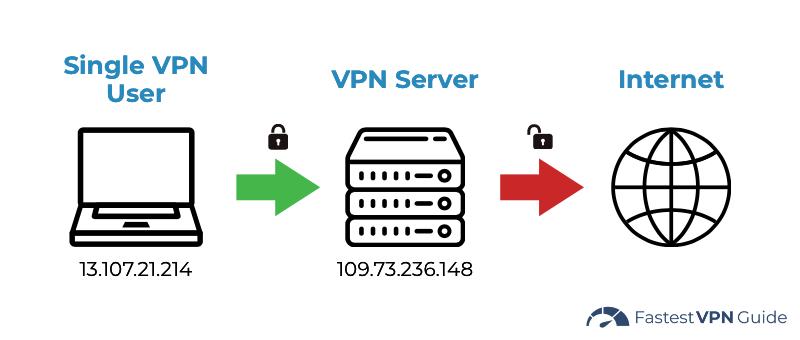 Diagram of how a dedicated IP VPN works