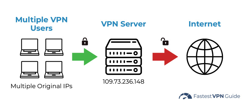 Diagram of how a shared IP VPN works