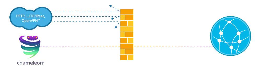Diagram of how VyprVPN's Chameleon protocol works