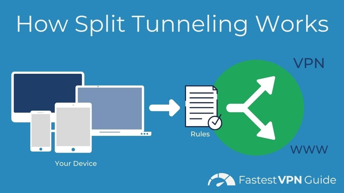 Diagram of how VPN split tunneling works