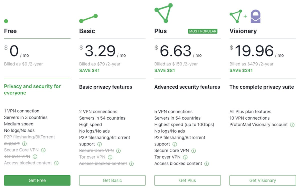 A review of ProtonVPN's subscription plan prices